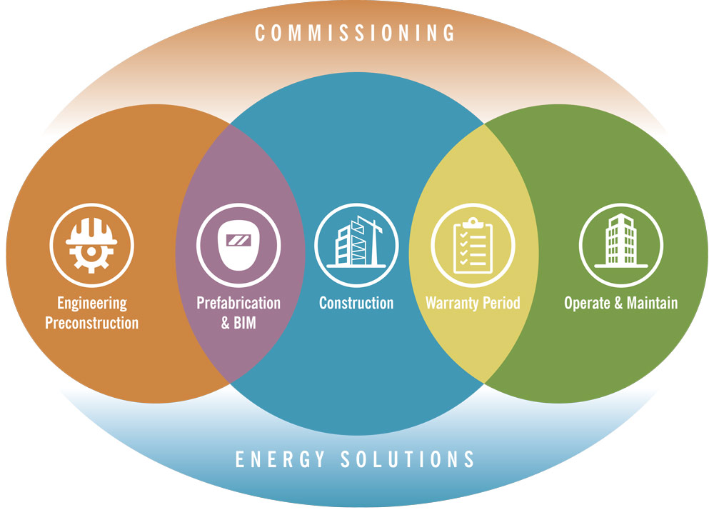 Infographic_Commissioning_Energy_Solutions