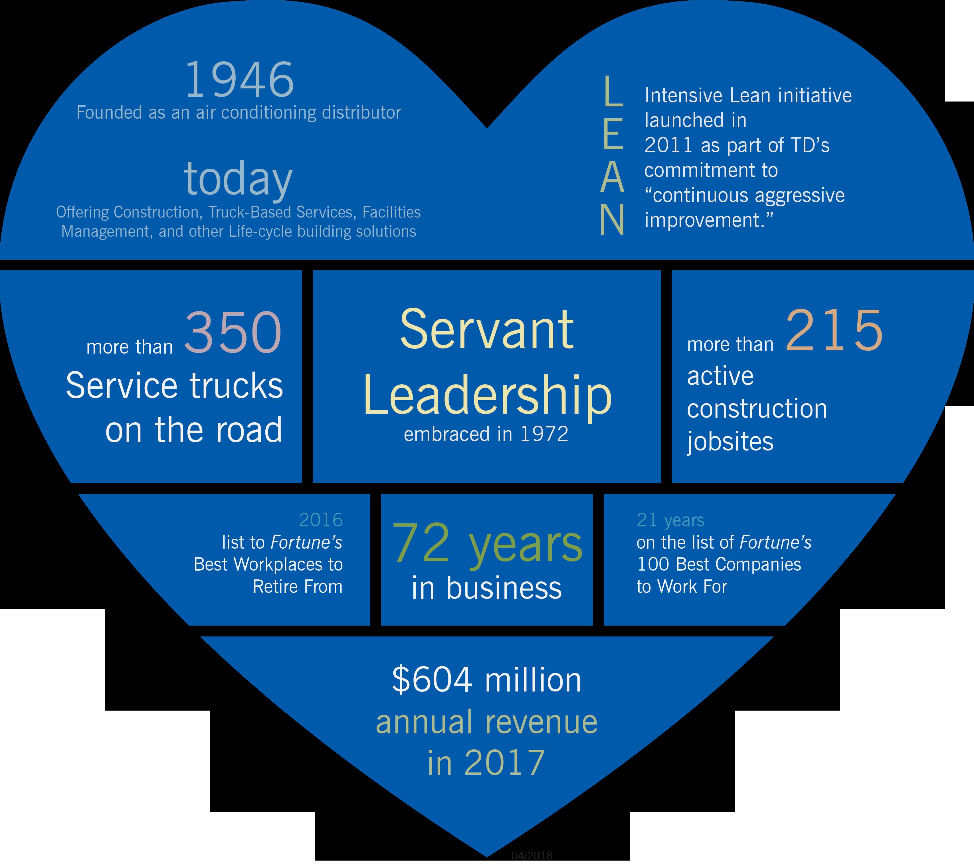 Infographic_Servant_Leadership_Heartv2