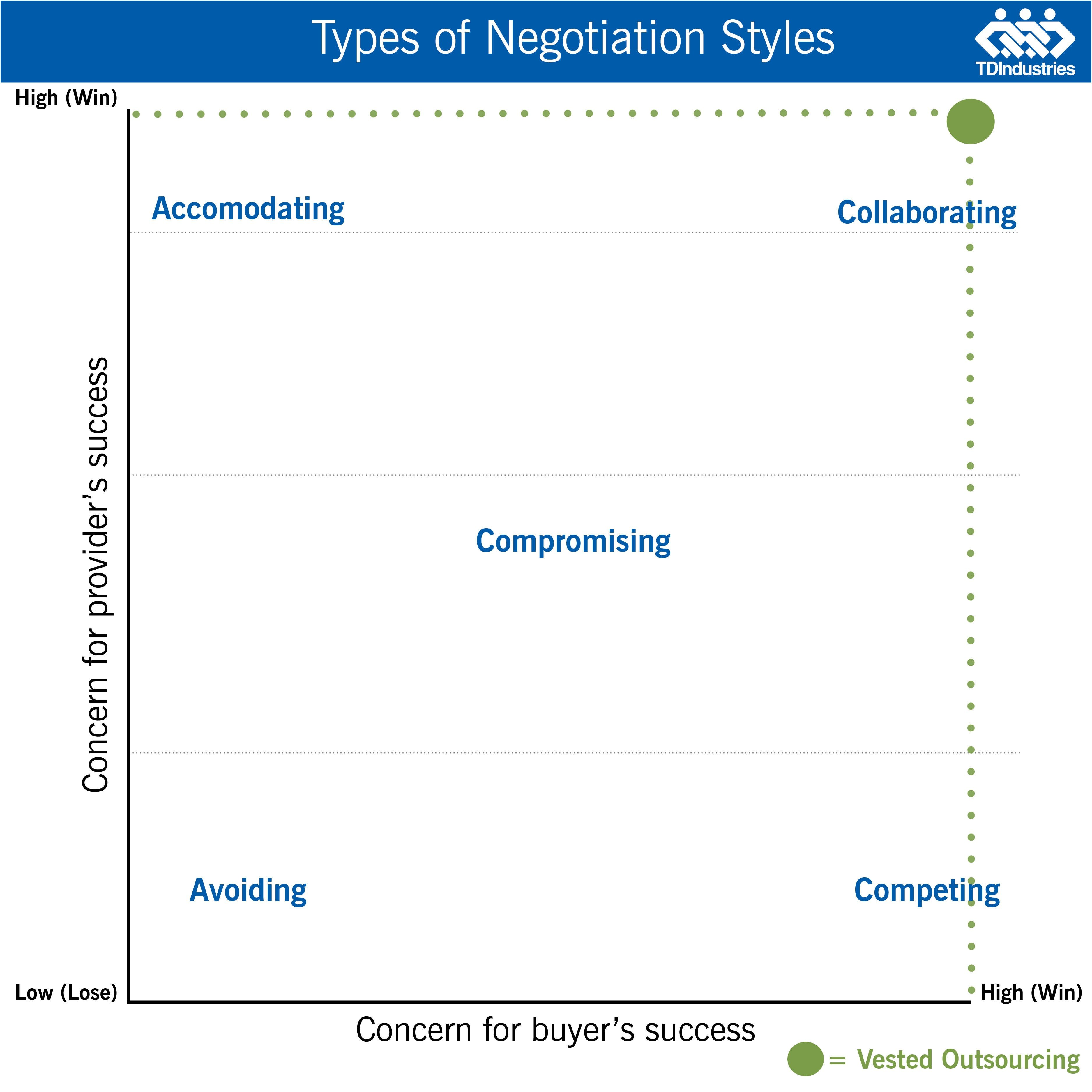 Vested Outsourcing and Negotiation Styles