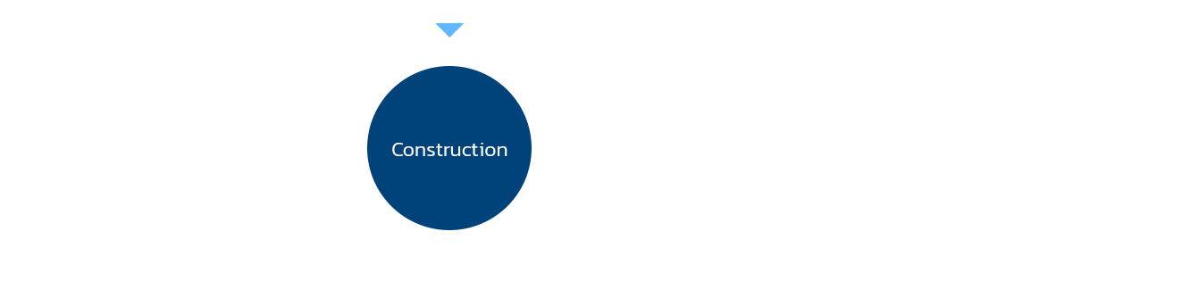 construction-life-cycle